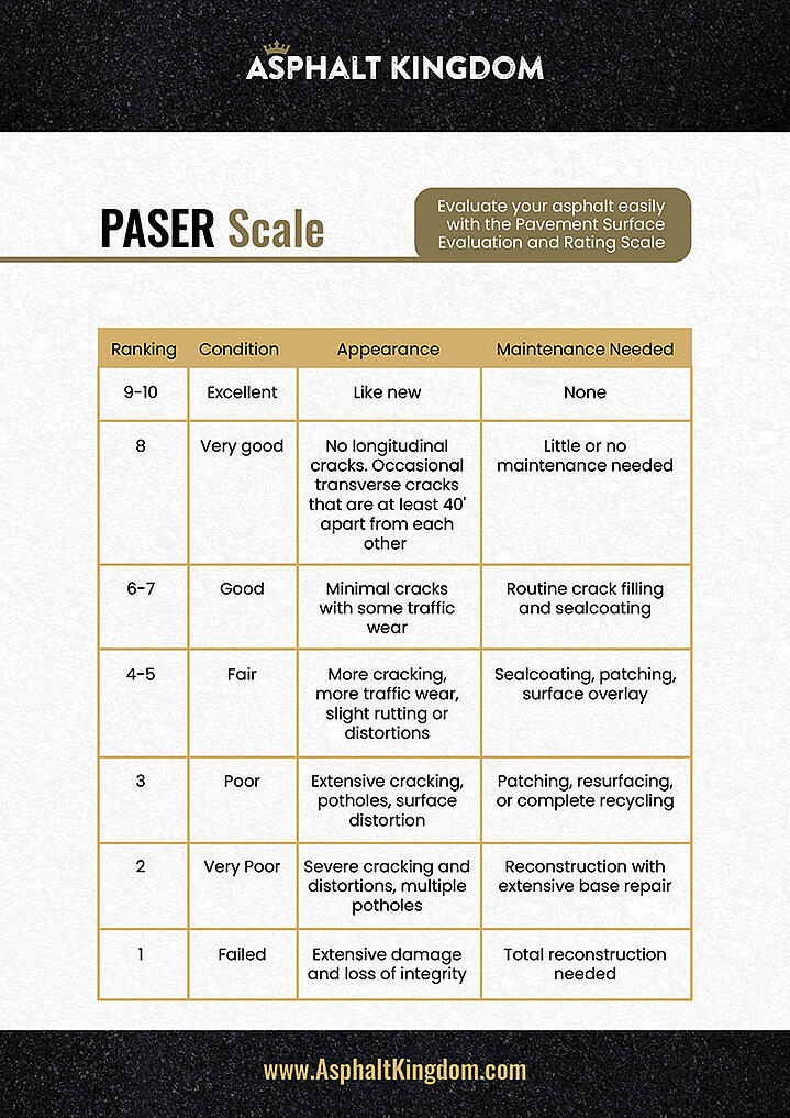 Pavement Surface Evaluation and Rating (PASER) Scale