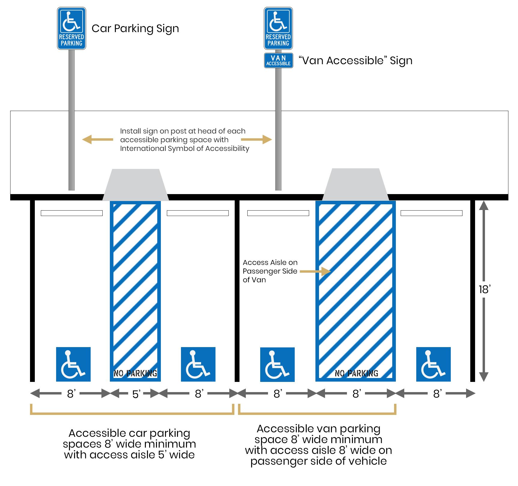 handicap-accessible-layout